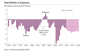 Deficits Since 1968