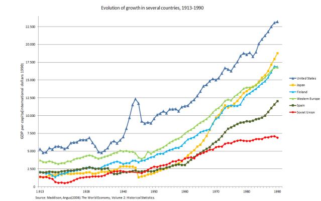Per capita growth