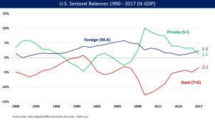 Sectoral Balances Since 1990