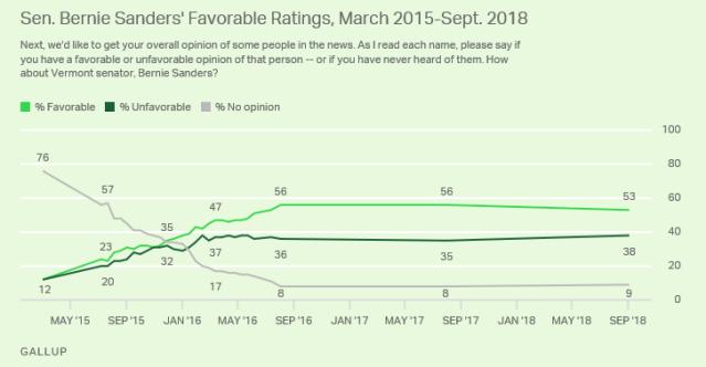 Sanders favorability