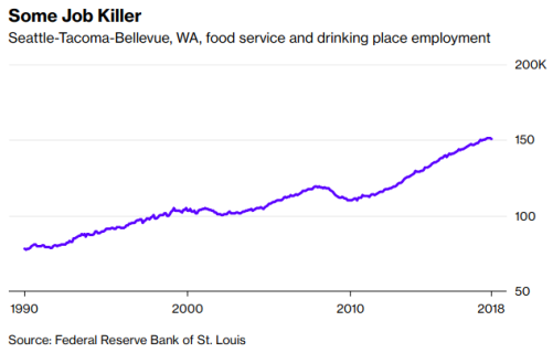 Seattle employment